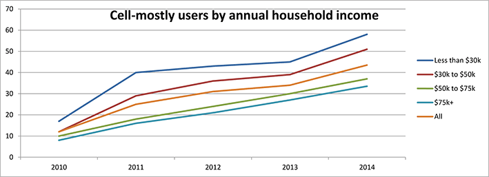 Cell-mostly internet users by household income.