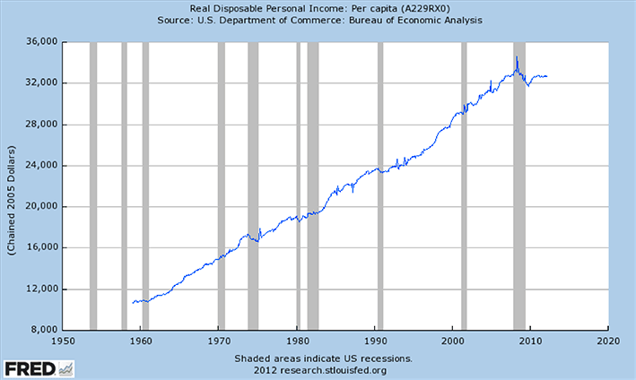 Real disposable personal income per capita.